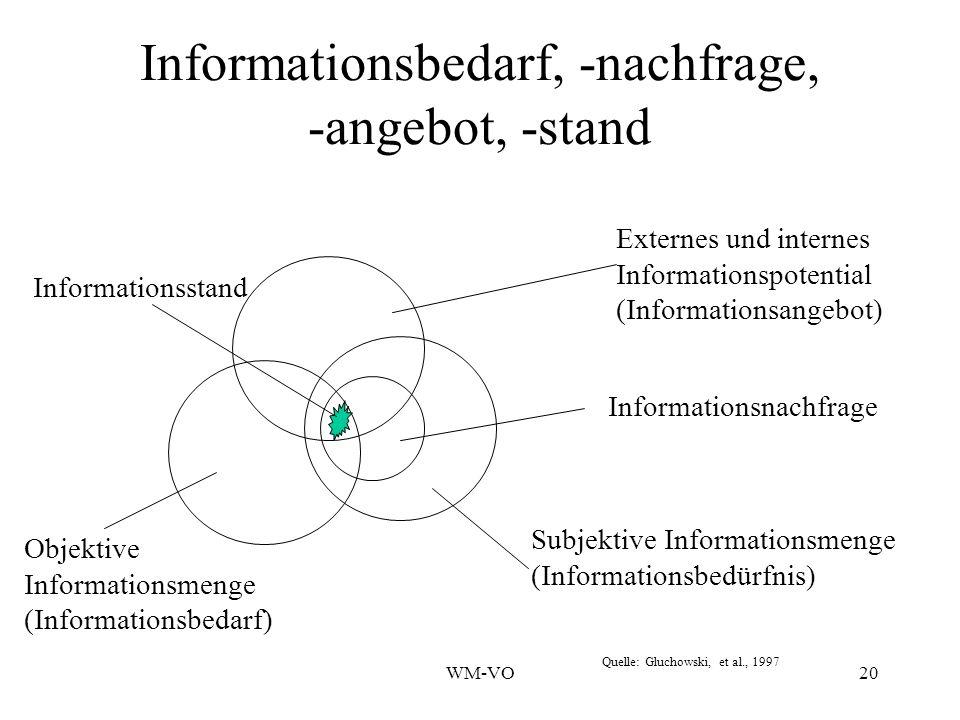 Informationsbedarf, -nachfrage, -angebot, -stand