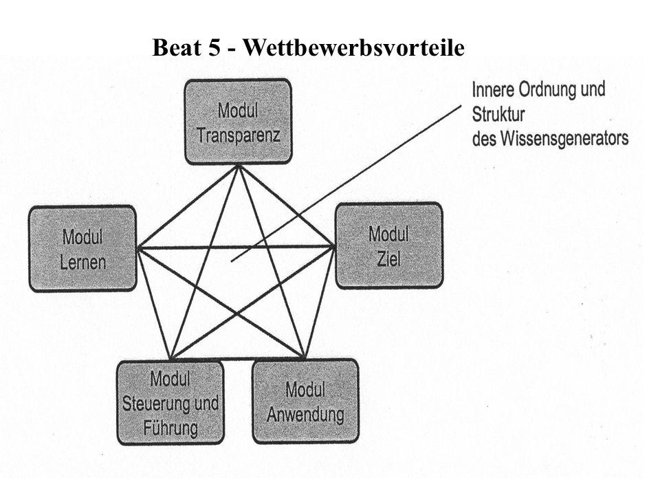 Beat 5 - Wettbewerbsvorteile