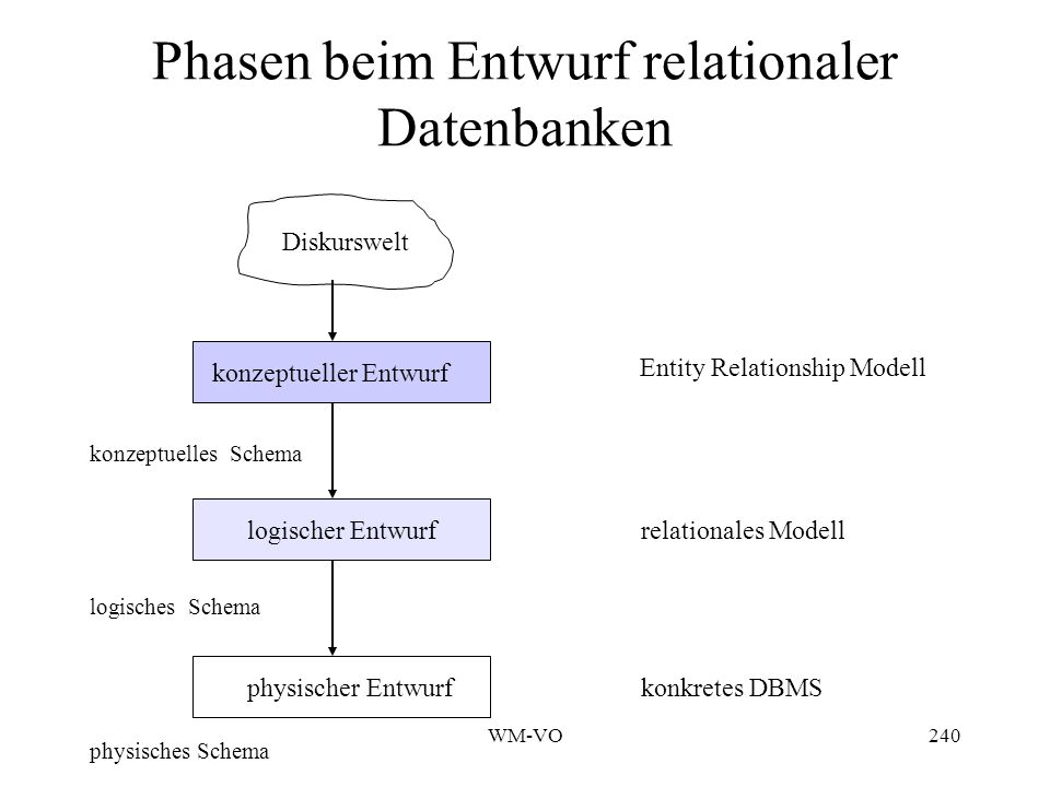 Phasen beim Entwurf relationaler Datenbanken