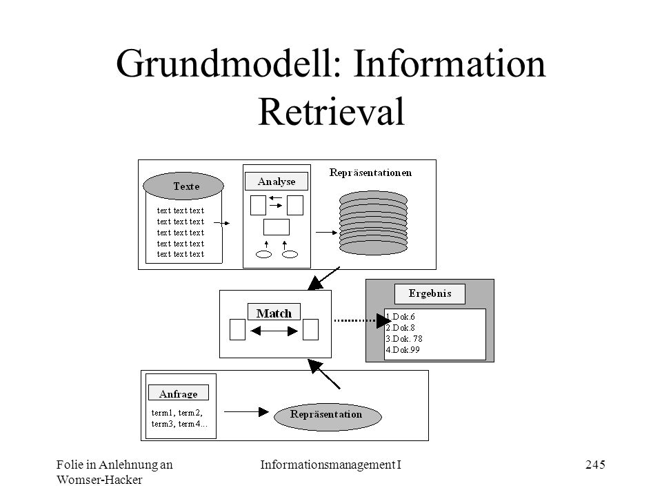 Grundmodell: Information Retrieval