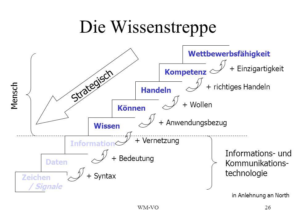 Die Wissenstreppe Strategisch Mensch Informations- und Kommunikations-