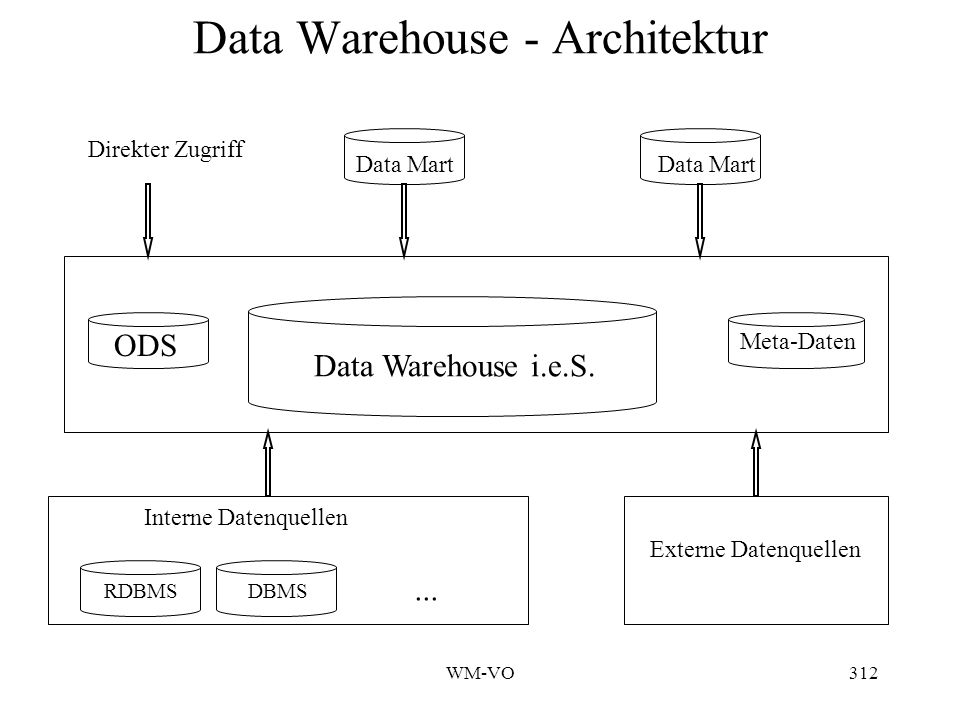 Data Warehouse - Architektur
