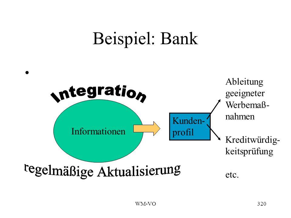 Beispiel: Bank Ableitung geeigneter Werbemaß- nahmen Kreditwürdig-