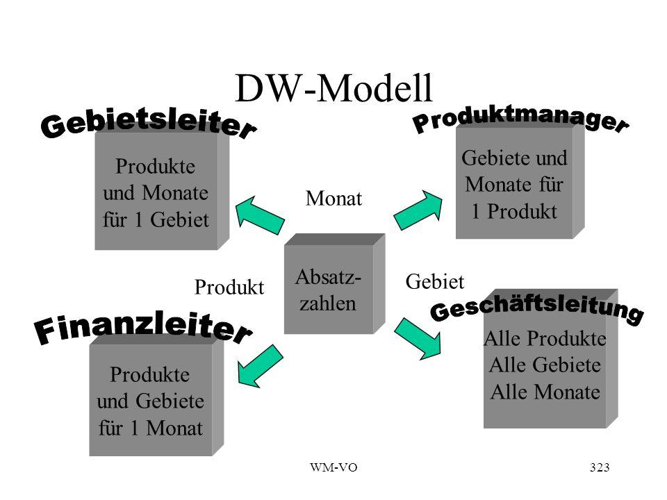 DW-Modell Gebiete und Produkte Monate für und Monate 1 Produkt