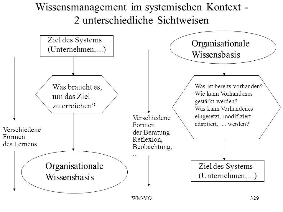Wissensmanagement im systemischen Kontext - 2 unterschiedliche Sichtweisen