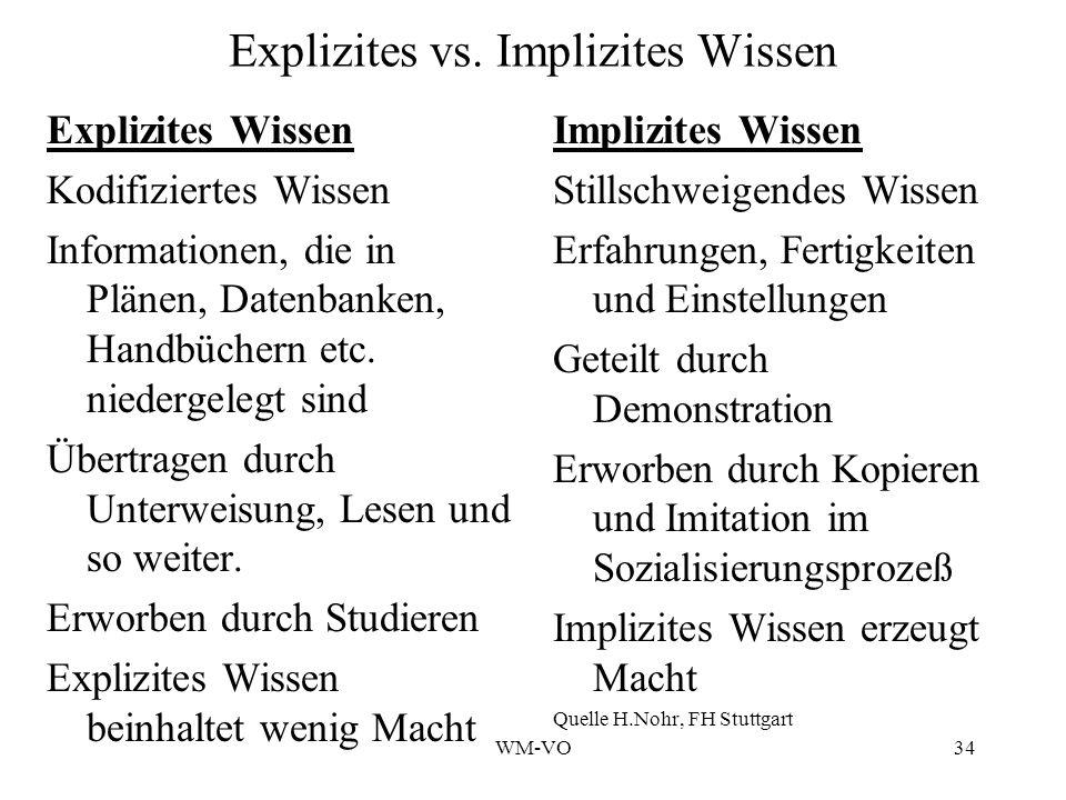 Explizites vs. Implizites Wissen