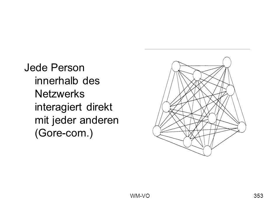 Jede Person innerhalb des Netzwerks interagiert direkt mit jeder anderen (Gore-com.)