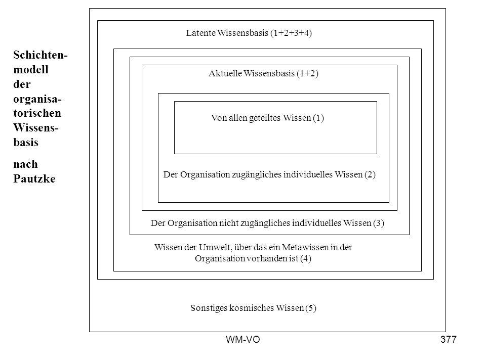 Schichten-modell der organisa-torischen Wissens-basis