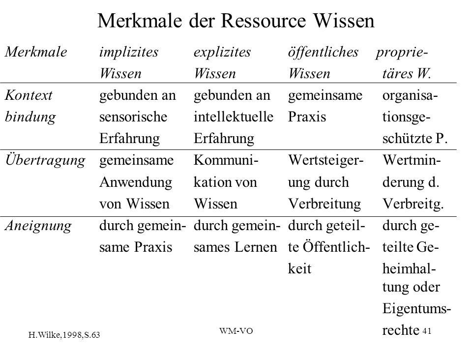 Merkmale der Ressource Wissen