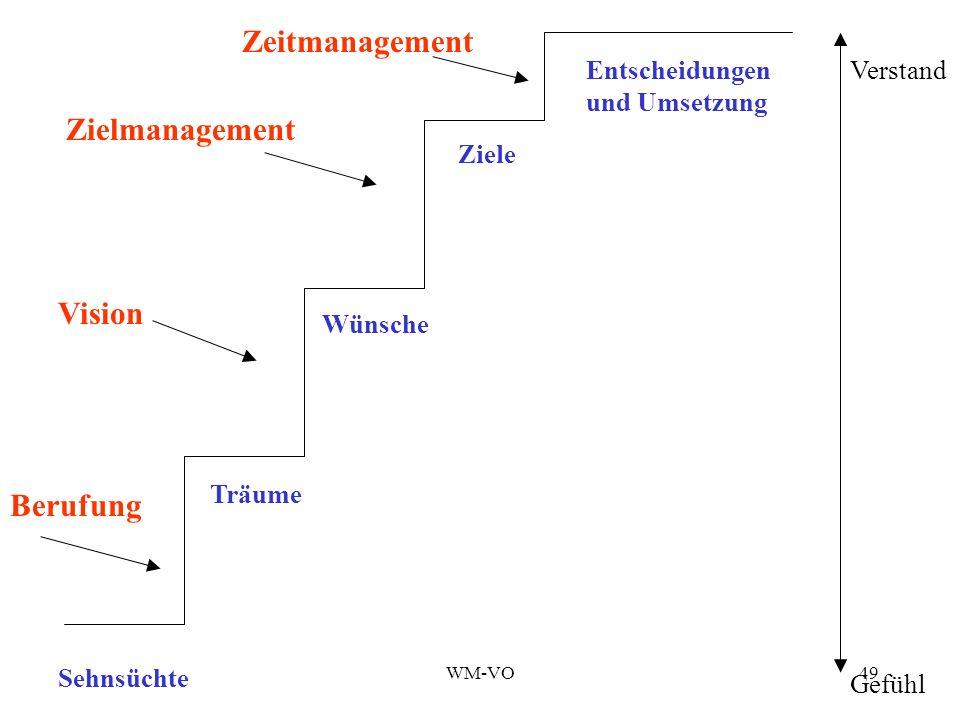 Zeitmanagement Zielmanagement Vision Berufung