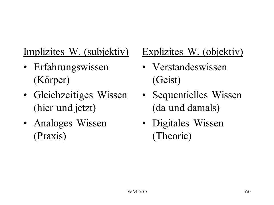 Implizites W. (subjektiv) Erfahrungswissen (Körper)