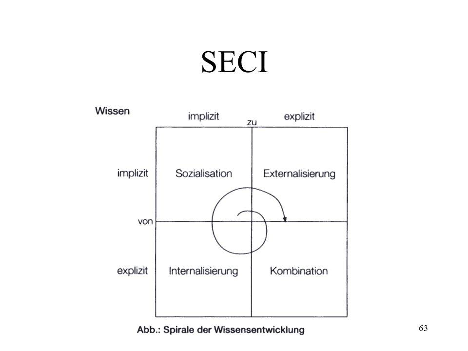 SECI WM-VO