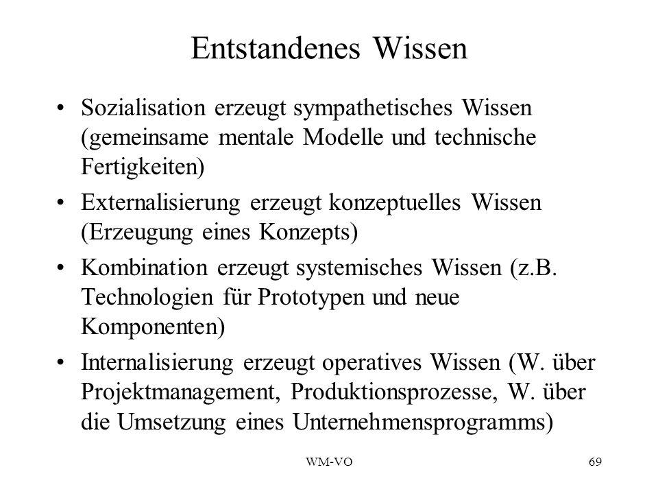 Entstandenes Wissen Sozialisation erzeugt sympathetisches Wissen (gemeinsame mentale Modelle und technische Fertigkeiten)