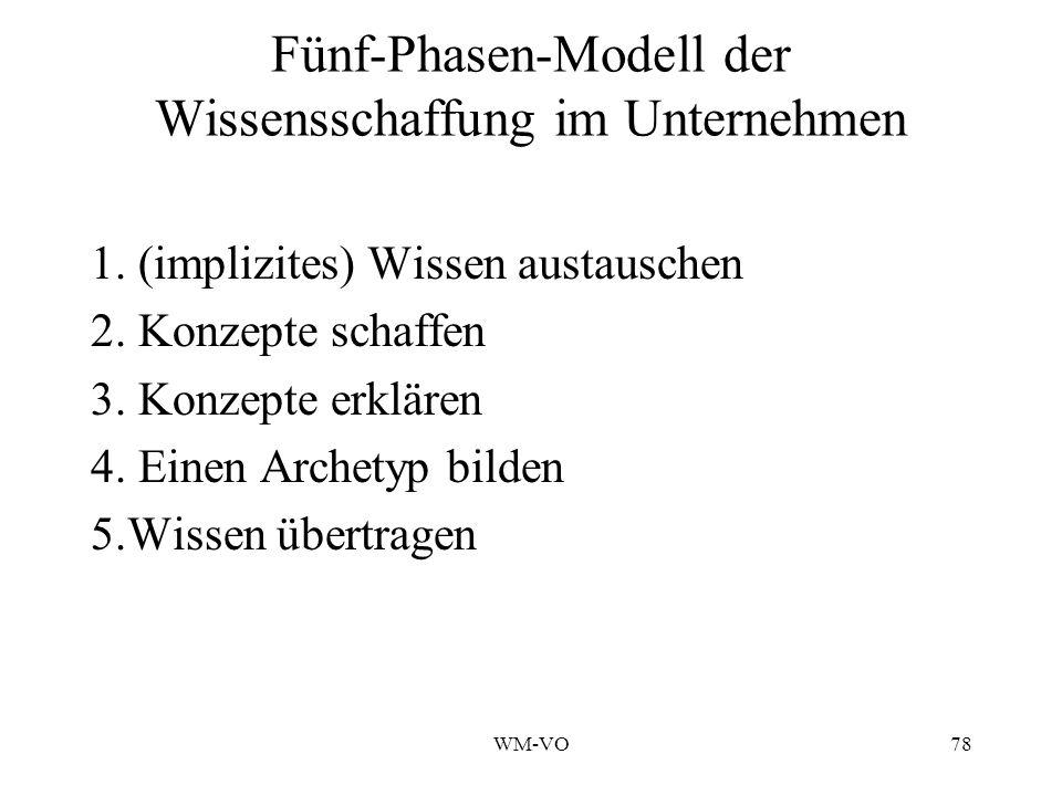 Fünf-Phasen-Modell der Wissensschaffung im Unternehmen