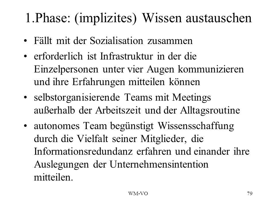 1.Phase: (implizites) Wissen austauschen