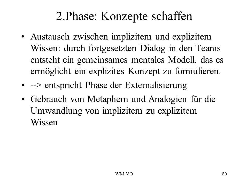 2.Phase: Konzepte schaffen