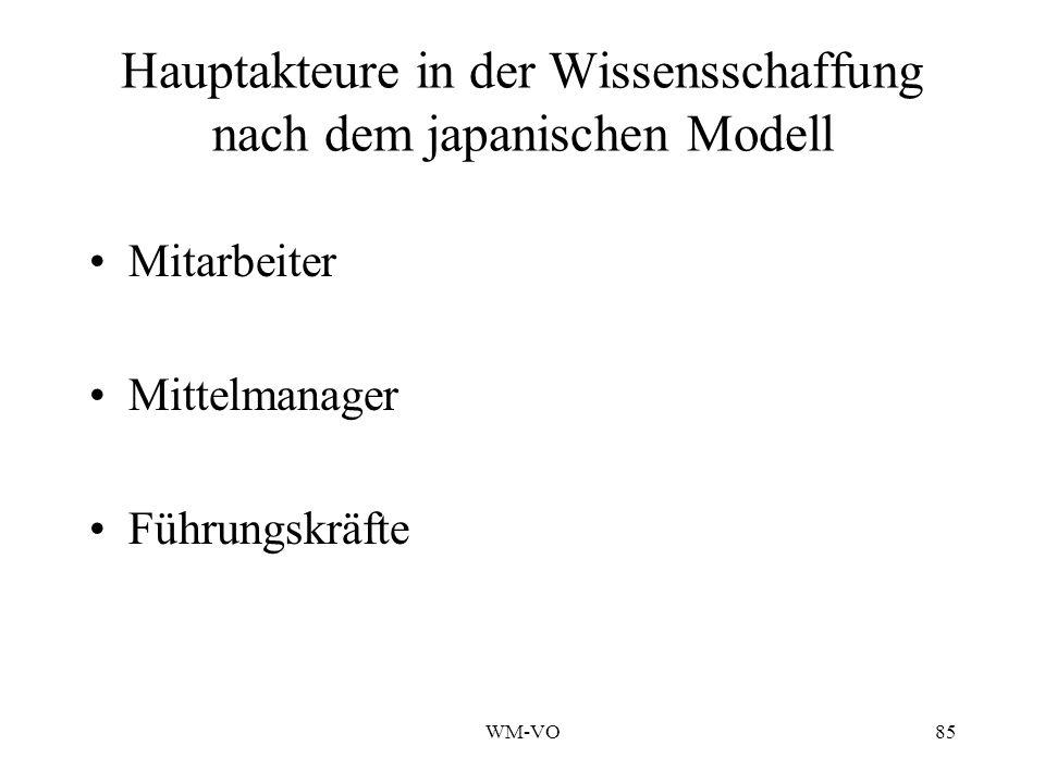Hauptakteure in der Wissensschaffung nach dem japanischen Modell