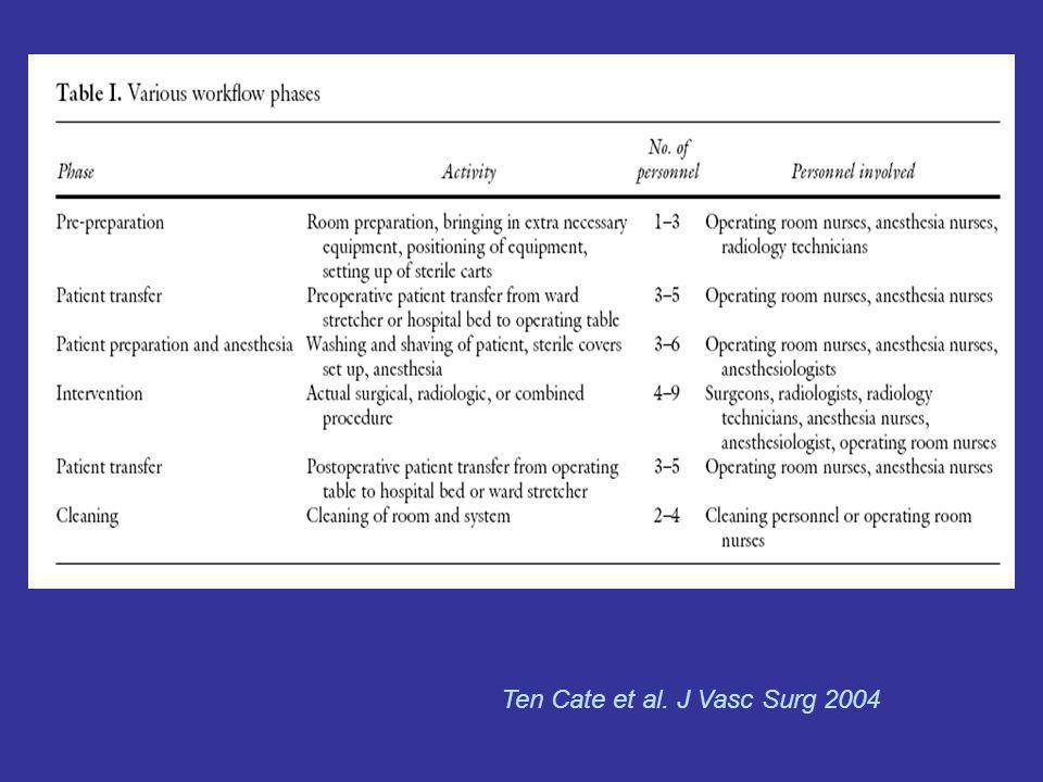 Ten Cate et al. J Vasc Surg 2004
