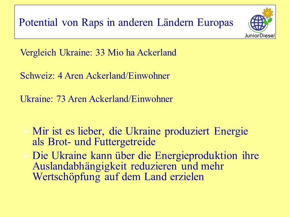 Potential von Raps in anderen Ländern Europas