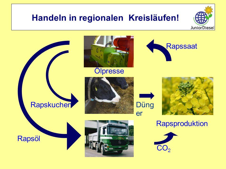 Handeln in regionalen Kreisläufen!