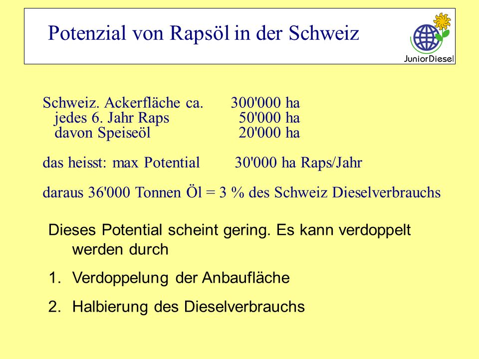 Potenzial von Rapsöl in der Schweiz