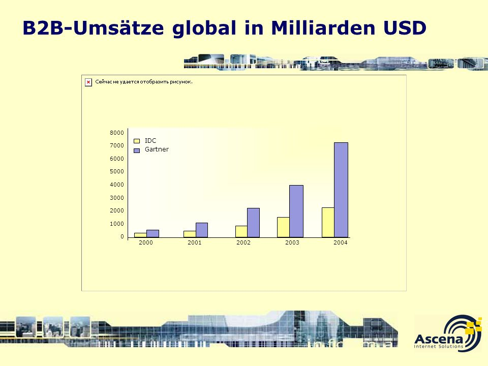 B2B-Umsätze global in Milliarden USD