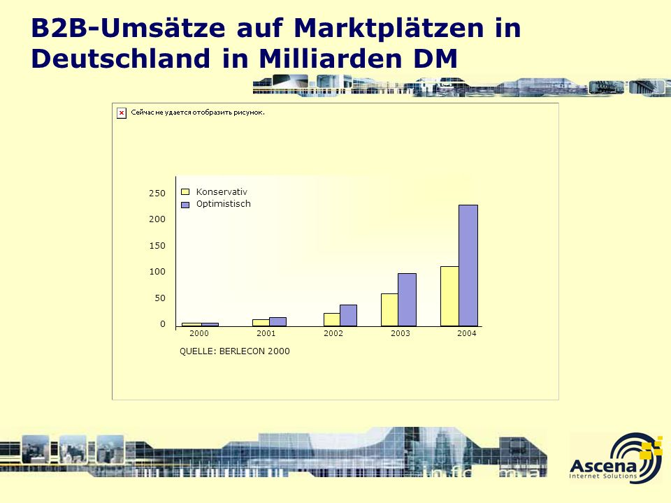 B2B-Umsätze auf Marktplätzen in Deutschland in Milliarden DM
