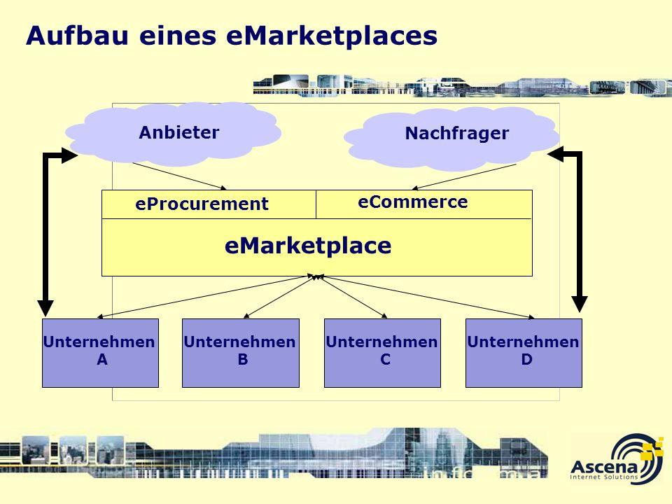 Aufbau eines eMarketplaces