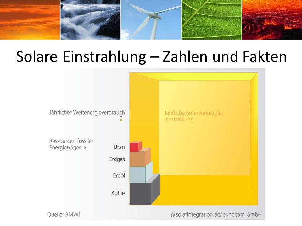 Solare Einstrahlung – Zahlen und Fakten
