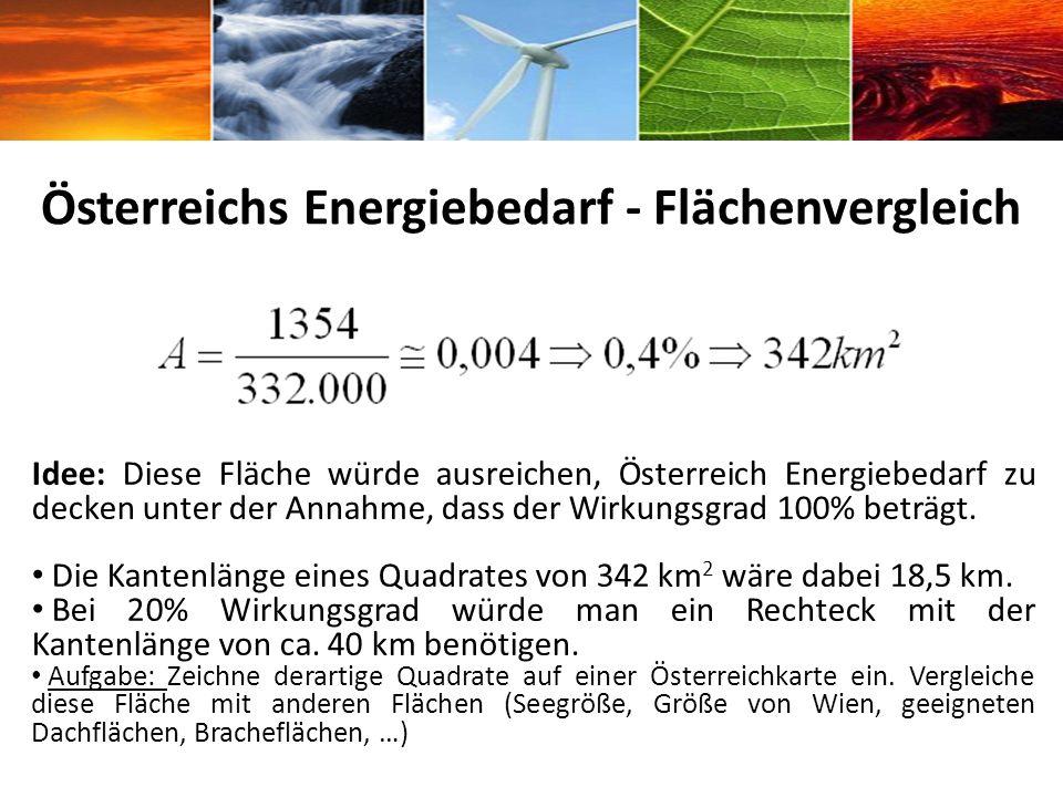 Österreichs Energiebedarf - Flächenvergleich