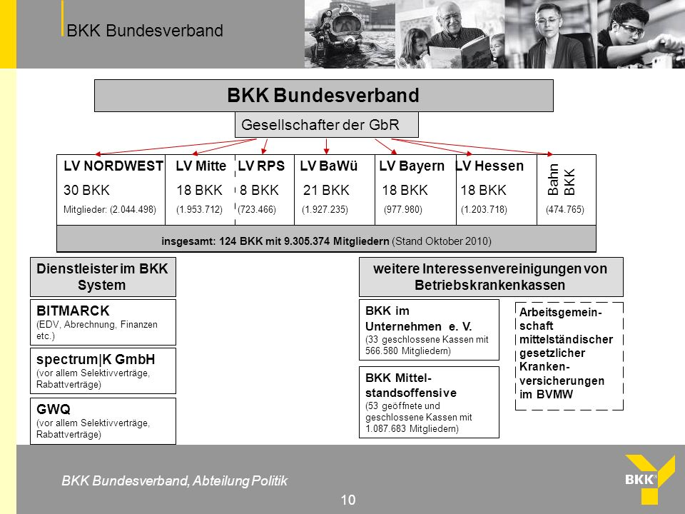 BKK Bundesverband Gesellschafter der GbR