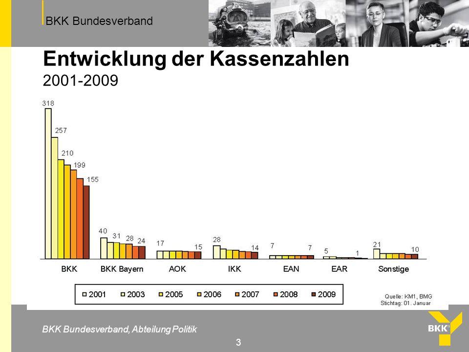 Entwicklung der Kassenzahlen 2001-2009