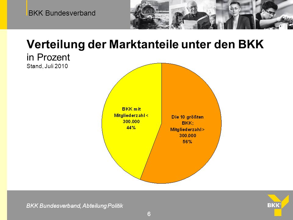 Verteilung der Marktanteile unter den BKK in Prozent Stand, Juli 2010
