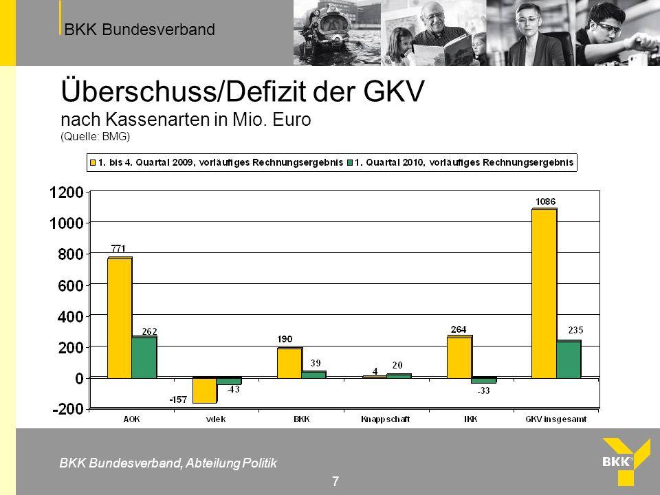 Überschuss/Defizit der GKV nach Kassenarten in Mio. Euro (Quelle: BMG)