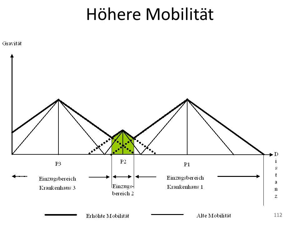 Höhere Mobilität