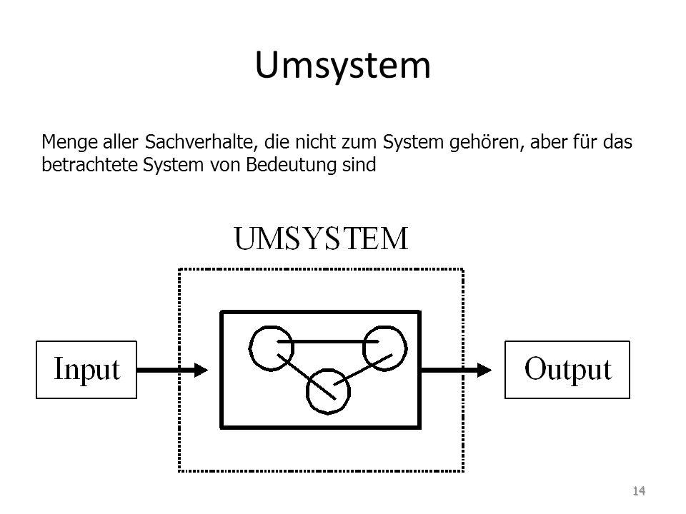 Umsystem Menge aller Sachverhalte, die nicht zum System gehören, aber für das betrachtete System von Bedeutung sind.