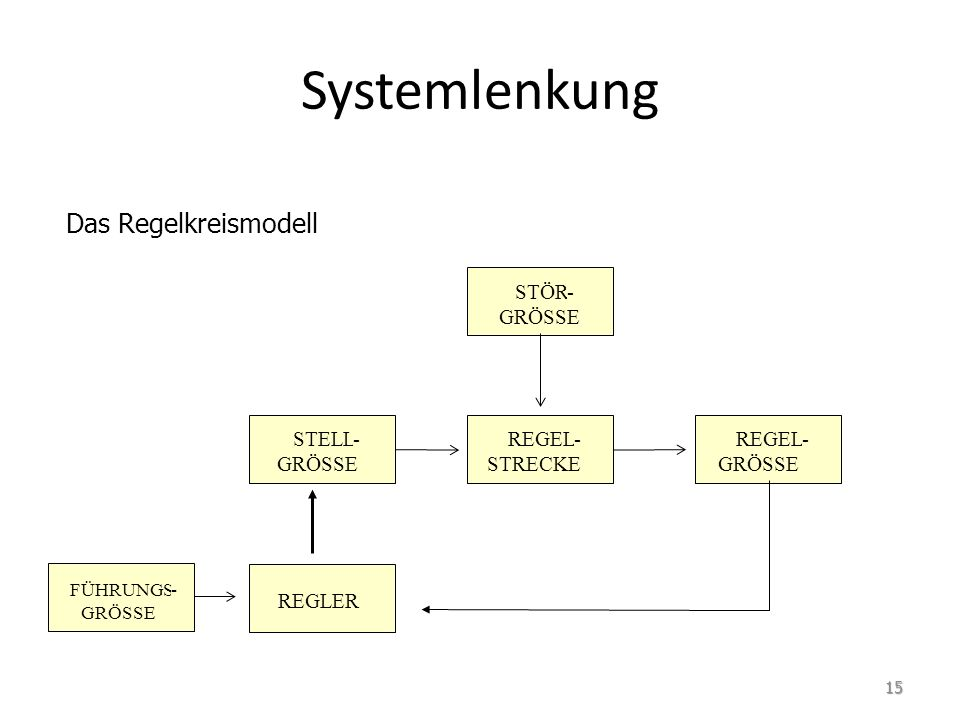 Systemlenkung Das Regelkreismodell STÖR STELL REGEL STRECKE REGLER