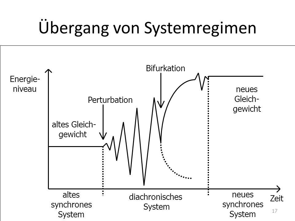 Übergang von Systemregimen