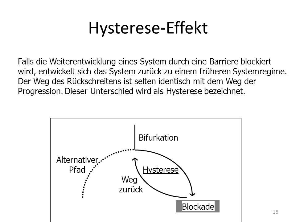Hysterese-Effekt