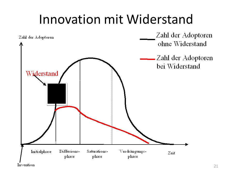 Innovation mit Widerstand