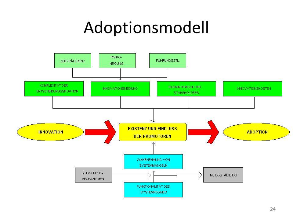 Adoptionsmodell