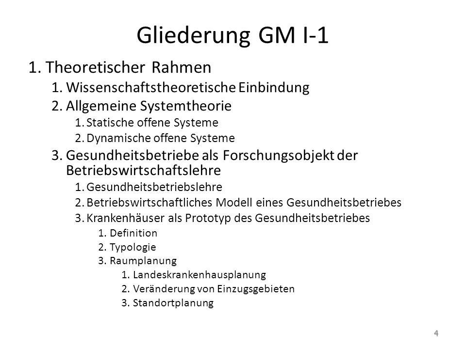 Gliederung GM I-1 Theoretischer Rahmen