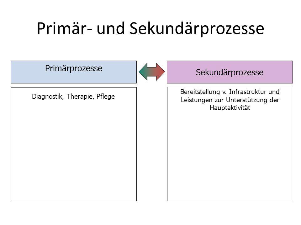 Primär- und Sekundärprozesse