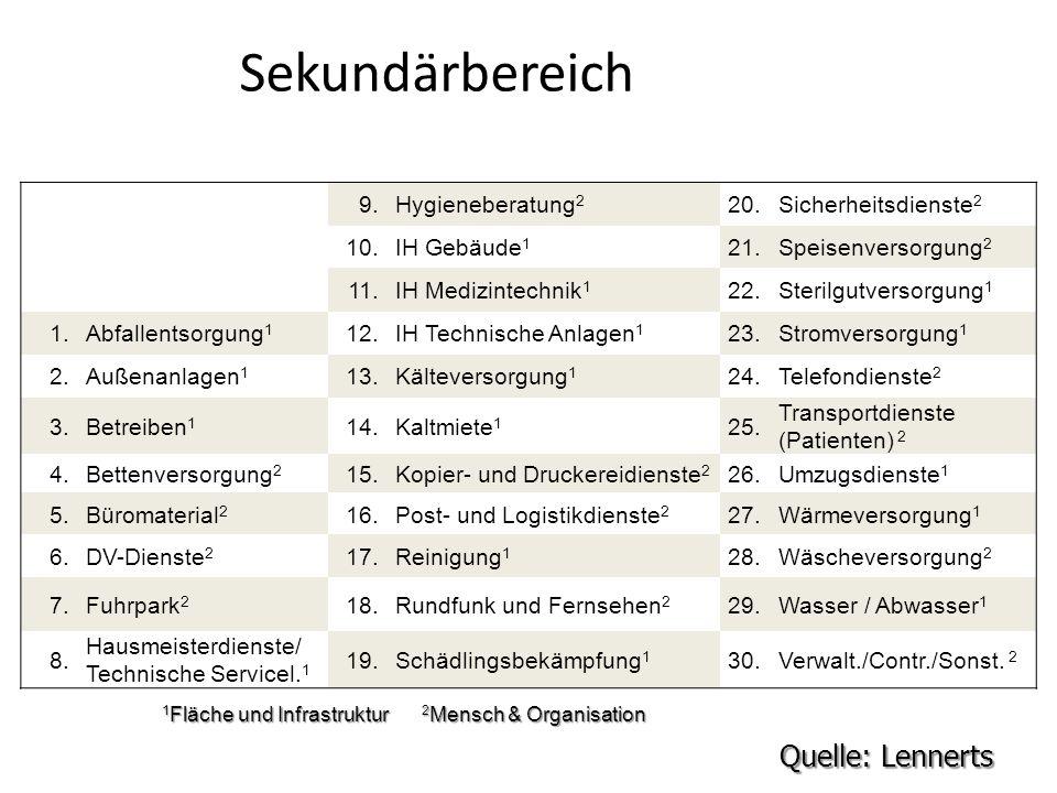 1Fläche und Infrastruktur 2Mensch & Organisation