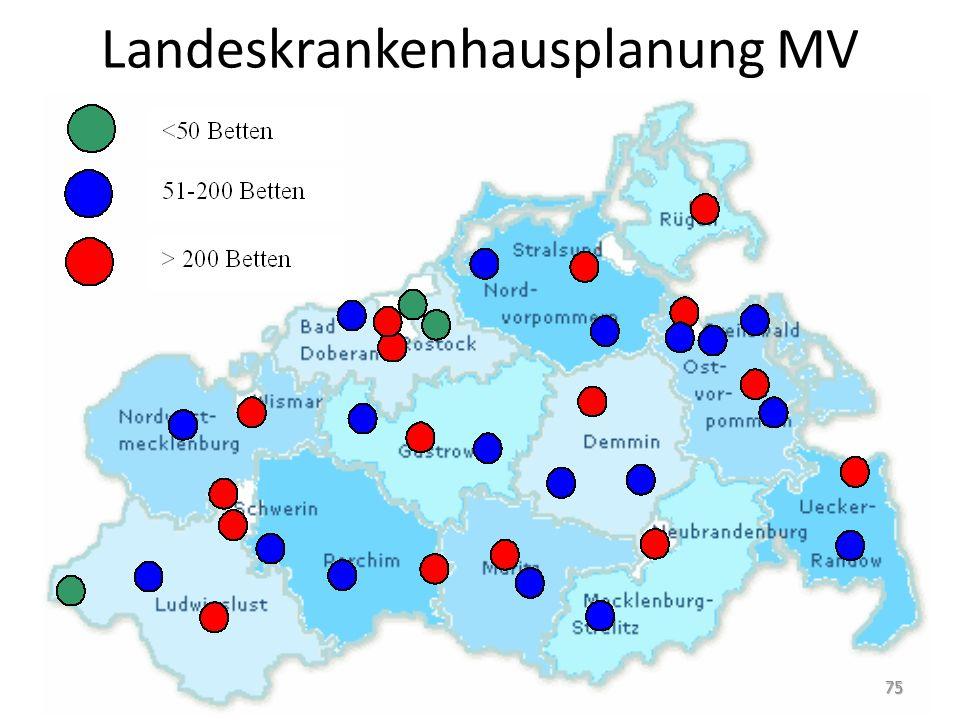 Landeskrankenhausplanung MV