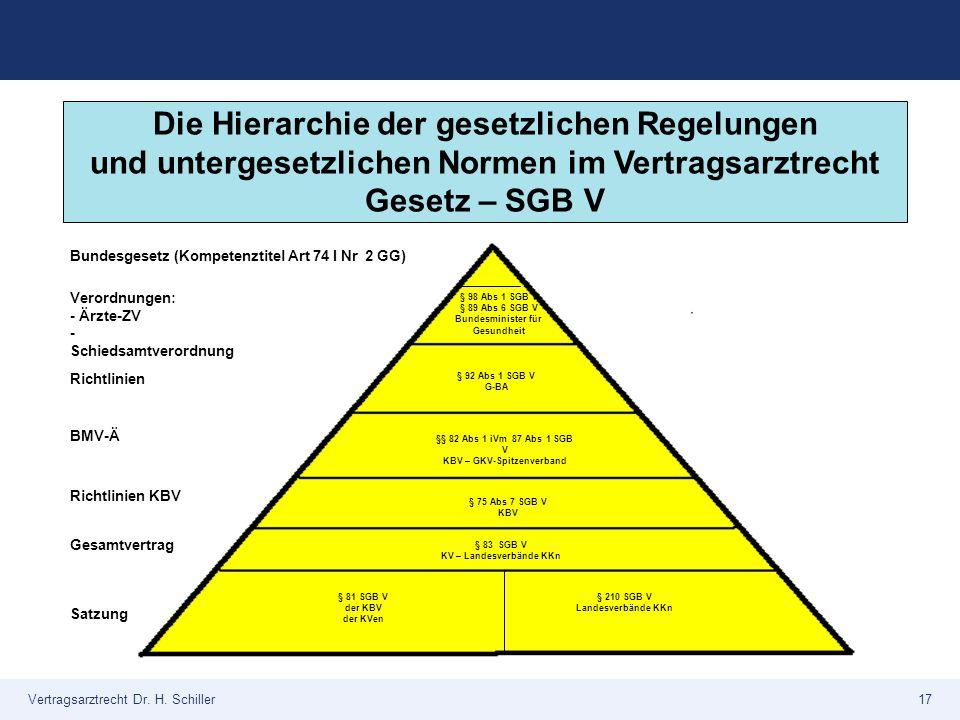 Die Hierarchie der gesetzlichen Regelungen