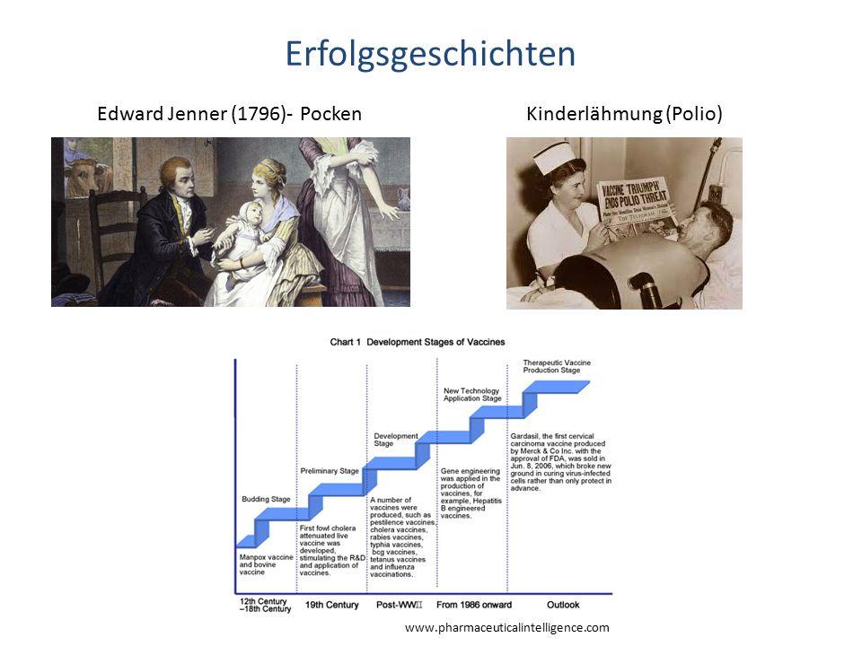 Erfolgsgeschichten Edward Jenner (1796)- Pocken Kinderlähmung (Polio)