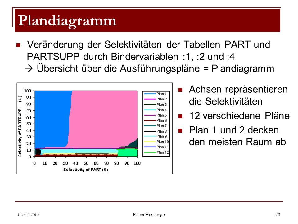 Plandiagramm Veränderung der Selektivitäten der Tabellen PART und