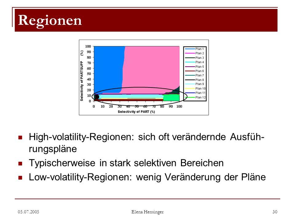 Regionen High-volatility-Regionen: sich oft verändernde Ausfüh-rungspläne. Typischerweise in stark selektiven Bereichen.