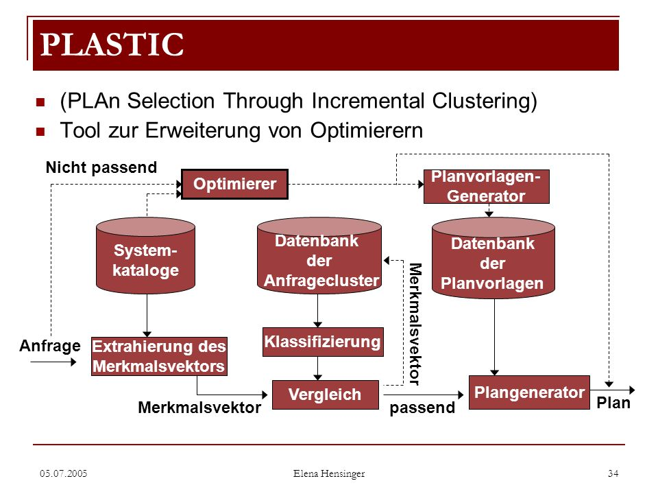 PLASTIC (PLAn Selection Through Incremental Clustering)